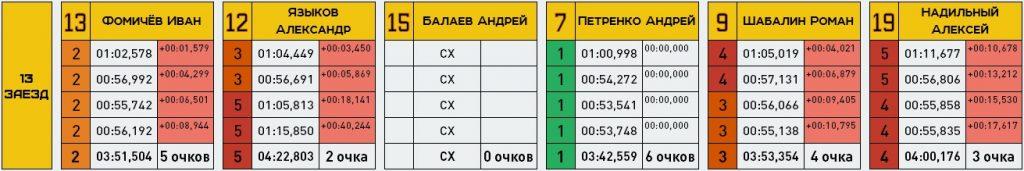 13 заезд
