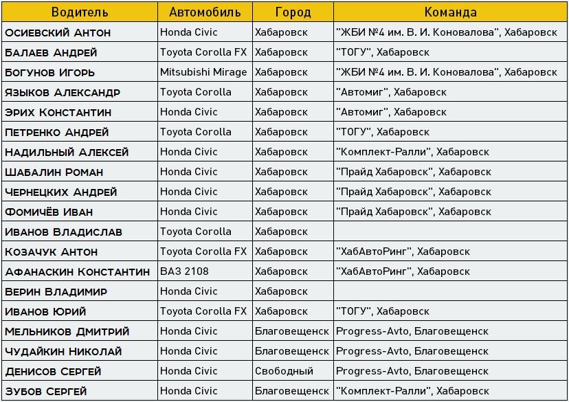 Список участников соревнования