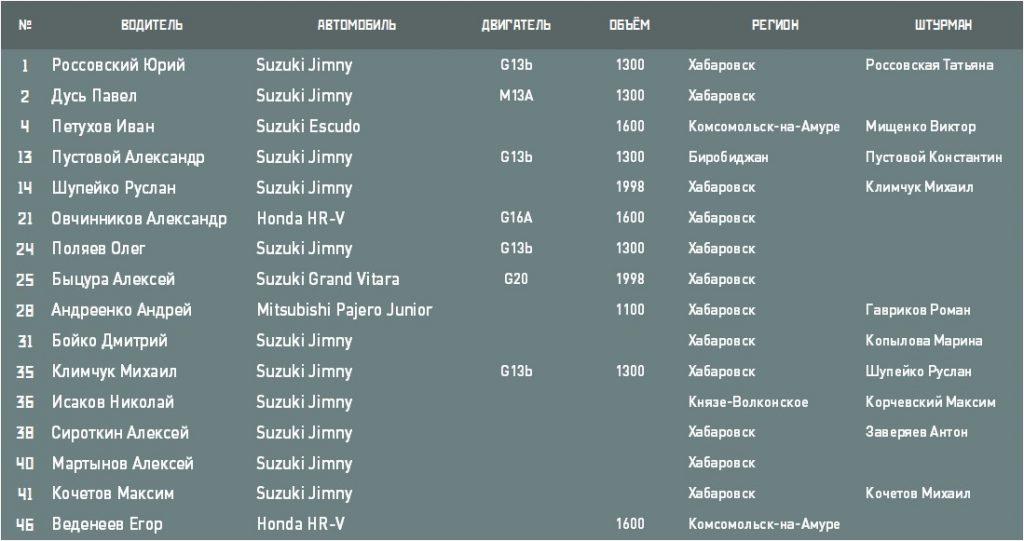 Джип-спринт 2016 (до 2) участники