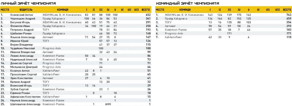 личный и командный зачёты чемпионата