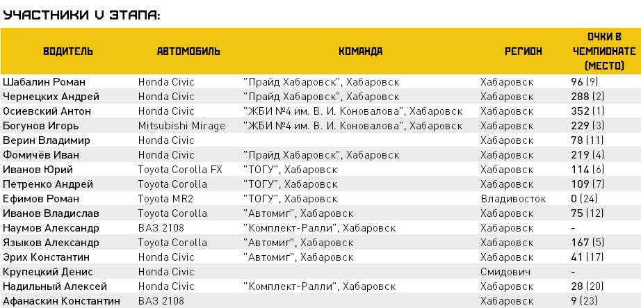 Анонс: V этап чемпионата Хабаровского края по трековым гонкам