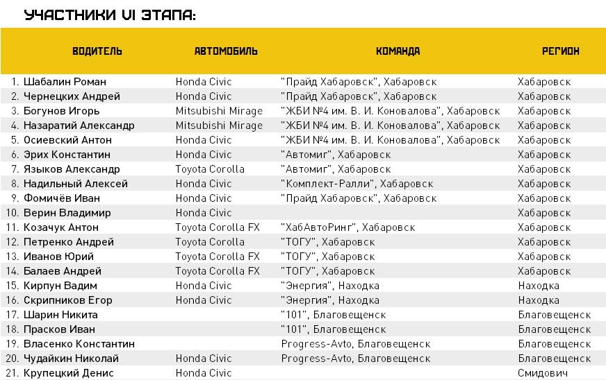 Анонс, трек: на VI этап приедут лучшие гонщики Дальнего Востока